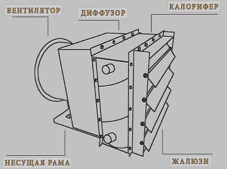 Устройство воздушно-отопительного агрегата АО2
