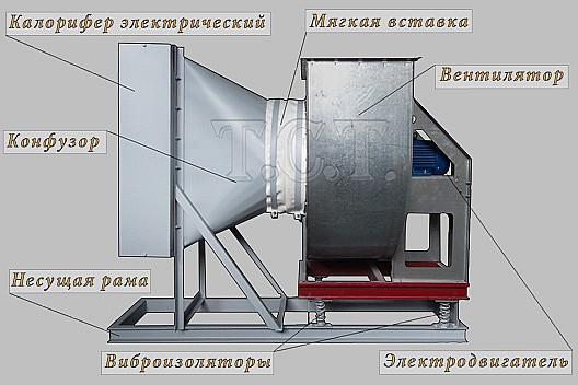Основные составные части электрокалорифера СФОЦ